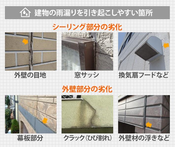 建物の雨漏りを引き起こしやすい箇所