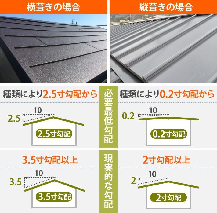金属屋根材は縦葺き横葺きどちらでも屋根カバー工法に対応できる