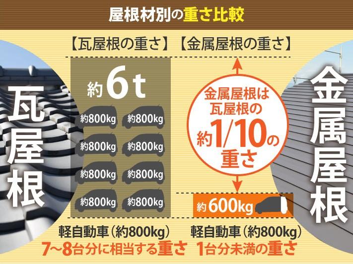 瓦屋根と金属屋根の重さ比較