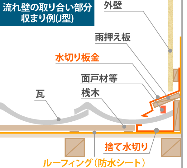 流れ壁の取り合い部分 収まり例(J型)イラスト