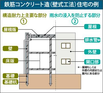 鉄筋コンクリート造(壁式工法)住宅の例