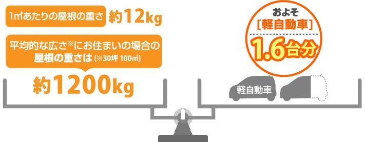 アスファルトシングルは軽自動車1.6台分の重量